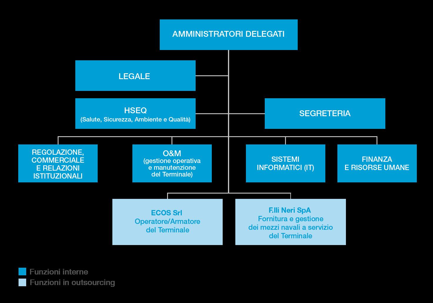 La struttura funzionale di OLT